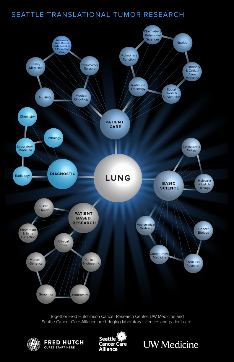 Lung Expertise Diagram
